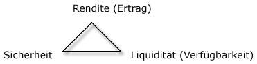 Dreieck der Vermögensanlage